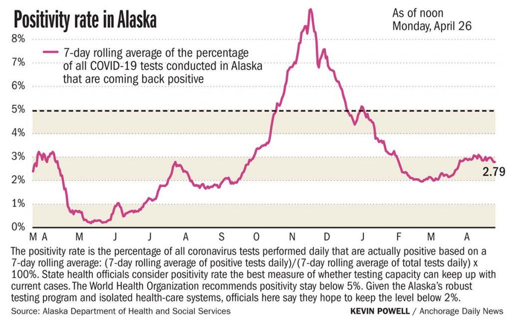 Melacak COVID-19 di Alaska: 430 kasus dilaporkan Sabtu hingga Senin, ditambah 13 kematian yang diidentifikasi melalui tinjauan testimonial