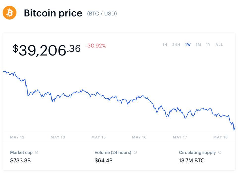 Bitcoin, harga Bitcoin, Ethereum, harga Ethereum, Dogecoin, harga Dogecoin, Cardano, harga Cardano, crypto, BNB, grafik