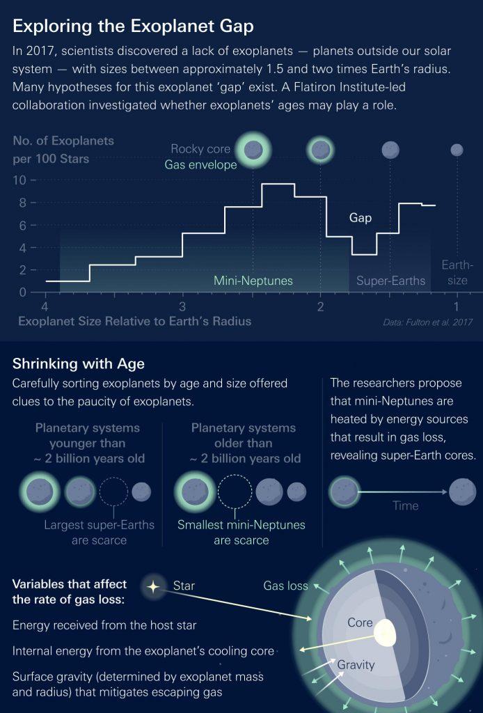 Infografis Celah Radius Exoplanet