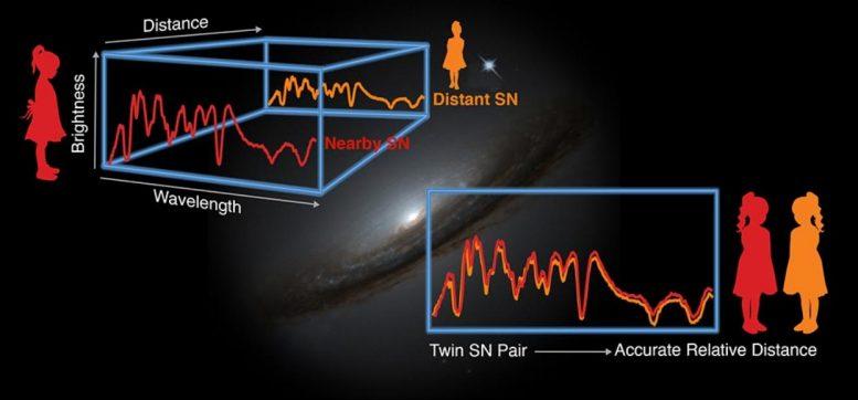 Dua spektrum adalah supernova