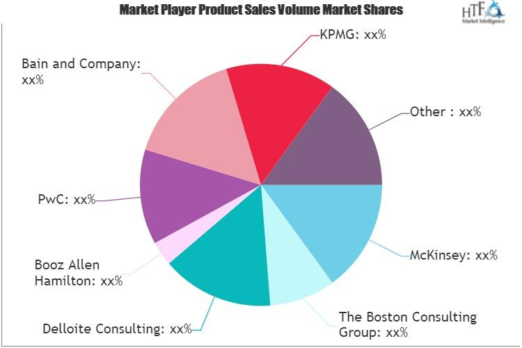 Business Strategy and Management Consulting Market