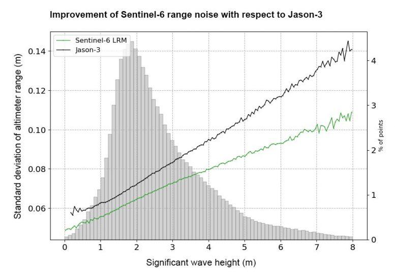 Sentinel-6. Peningkatan jangkauan kebisingan