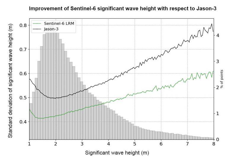 Tinggi gelombang Sentinel-6 yang ditingkatkan secara signifikan