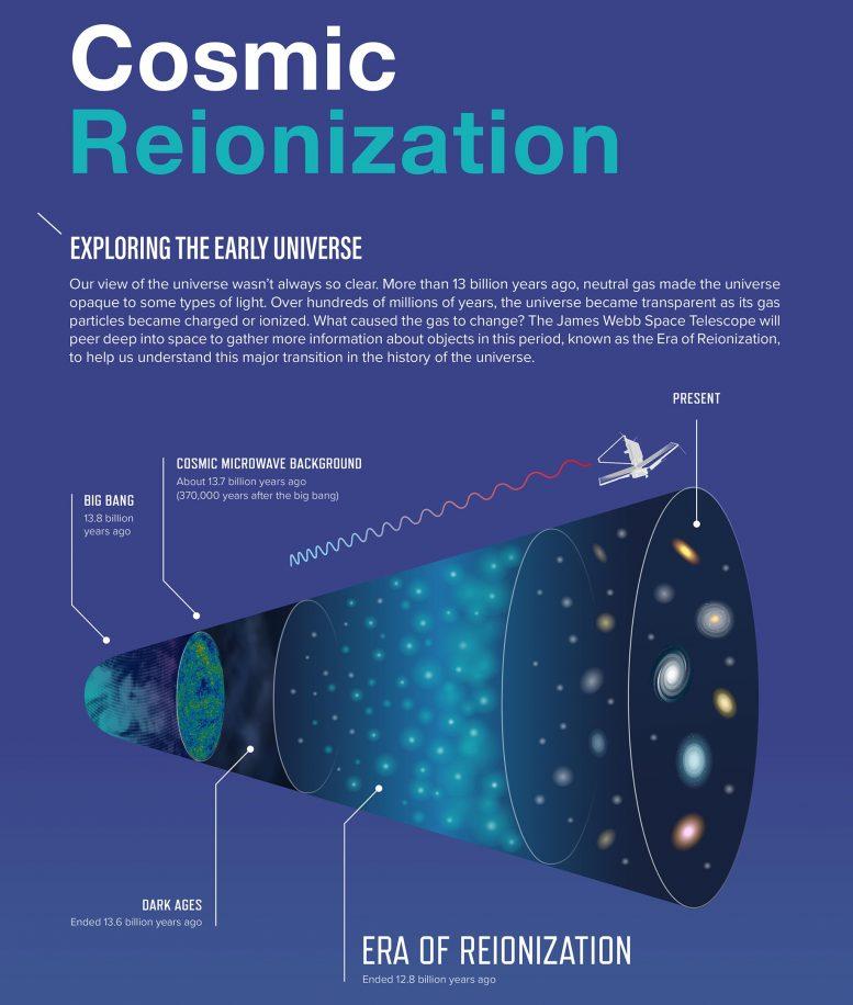 Tanaman Infografis Reionisasi Kosmik