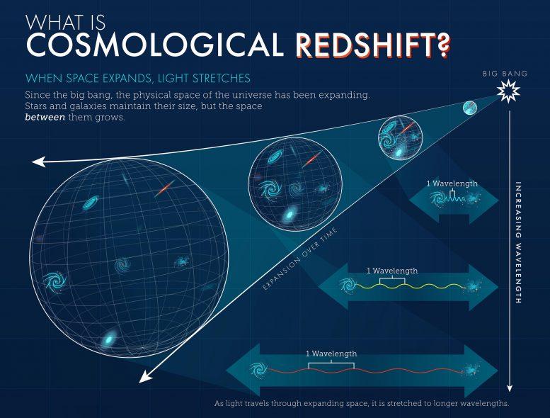 Apa itu pergeseran merah kosmik?