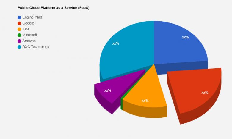 Analisis Industri Cloud Platform as a Service (PaaS), Pasar Global Booming |  Yard Drive, Google, IBM, Microsoft, Amazon - Universitas Raja Saud