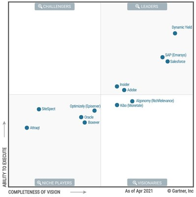 Dynamic Yield was positioned both highest based on its ability to execute and furthest for completeness of vision in the Leader's quadrant of Gartner's 2021 Magic Quadrant for Personalization Engines.