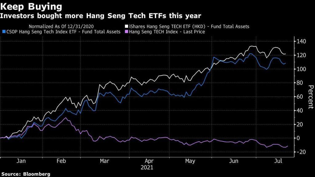 Tindakan keras China membuat indeks Hong Kong menjadi pecundang teknis terbesar di dunia