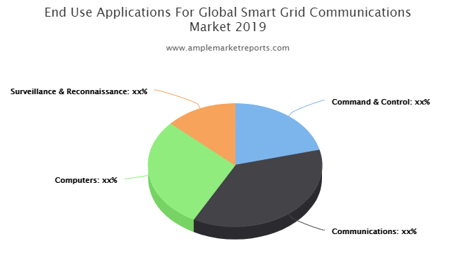 Smart Grid Communications market size in various regions with promising growth opportunities