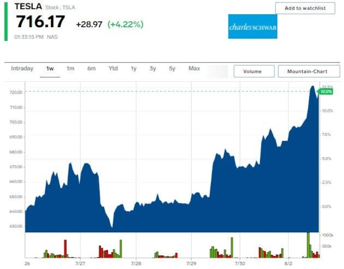 Grafik saham Tesla