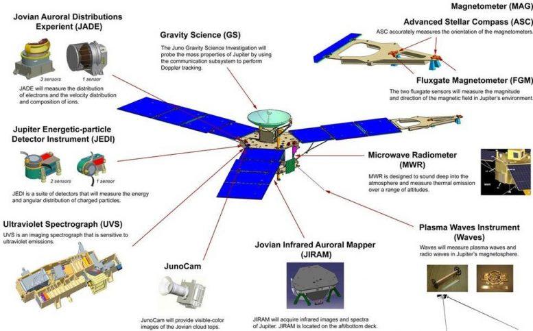 Alat Pemetaan Ilmiah Juno
