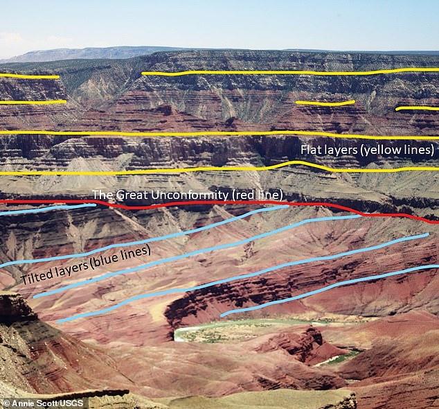 Foto terbaru Grand Canyon dari Walhalla Plateau, dengan garis merah menunjukkan ketidakcocokan yang besar
