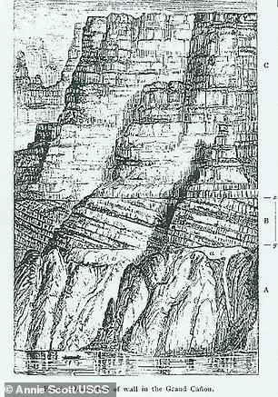 Gambar bagian stratigrafi Grand Canyon oleh John Wesley Powell dari tahun 1875. Mewakili daerah bagian