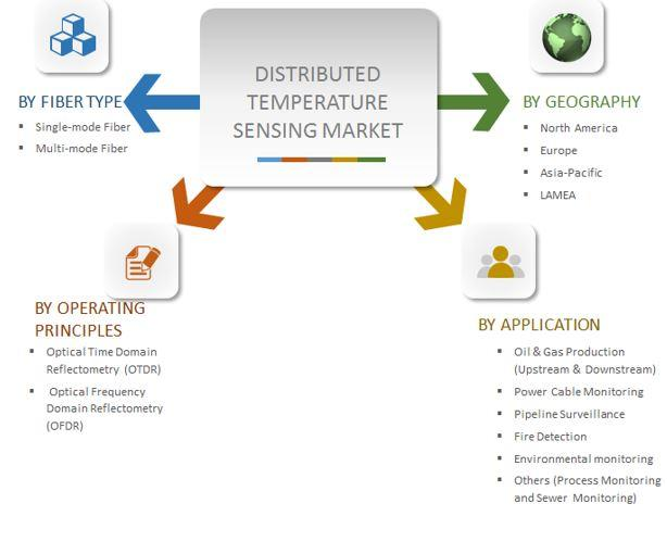 Upcoming Growth Trends in the Distributed Temperature Sensing