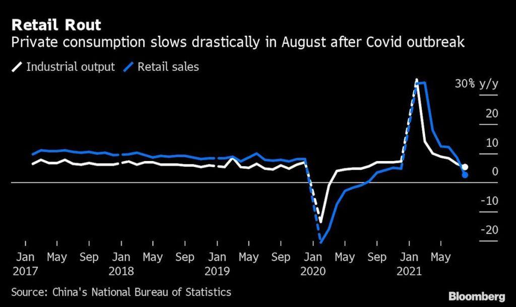 Ekonomi China melemah karena wabah delta, konsumen memperingatkan